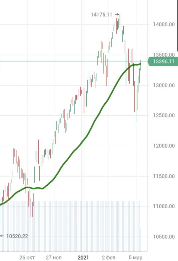 Рынок может оставаться иррациональным дольше, чем ВЫ можете оставаться платежеспособным. Что дальше ?