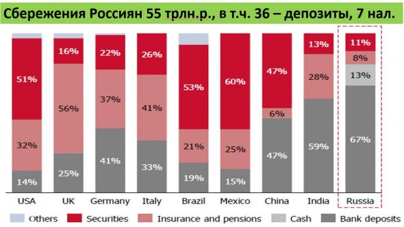 В чем хранят деньги в разных странах. Почему Россияне в 2020г. в 2 раза больше откладывали. Обзор рынков