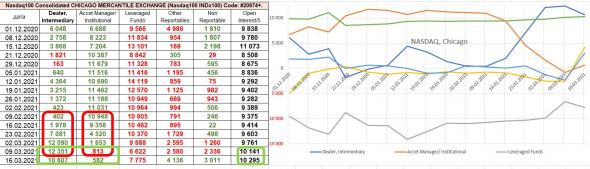 Jow Jones, Nasdaq: высокая вероятность отскока в марте - апреле, рост $, анализ отчетов COT. Sell in May and go away ?