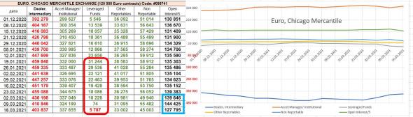 мнение о рубле, долларе, евро, анализ отчетов СОТ по валютам