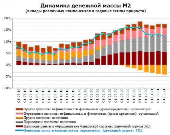 Динамика изменения денежной массы М2 в США и в РФ