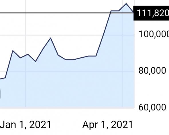 оценка риска в рубле, динамика CDS