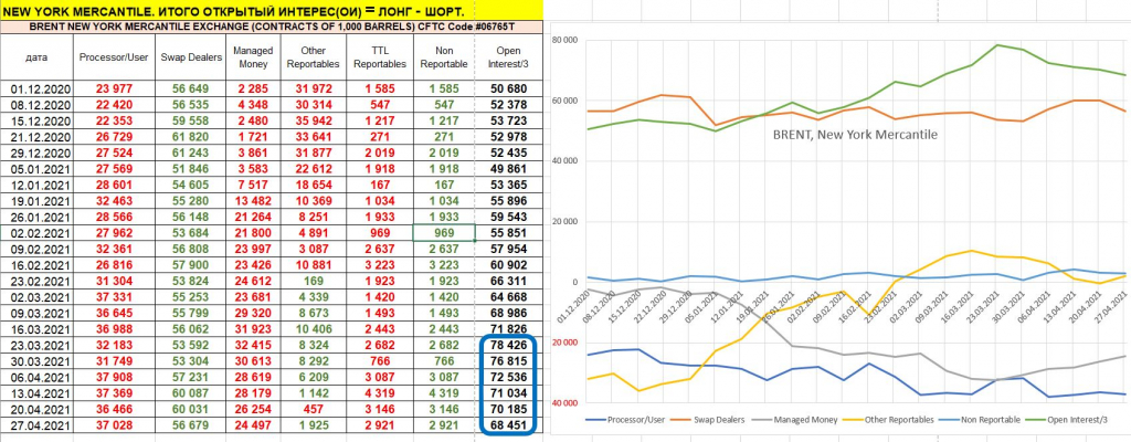 Активность падает: открытый интерес по нефти и золоту каждую неделю падает