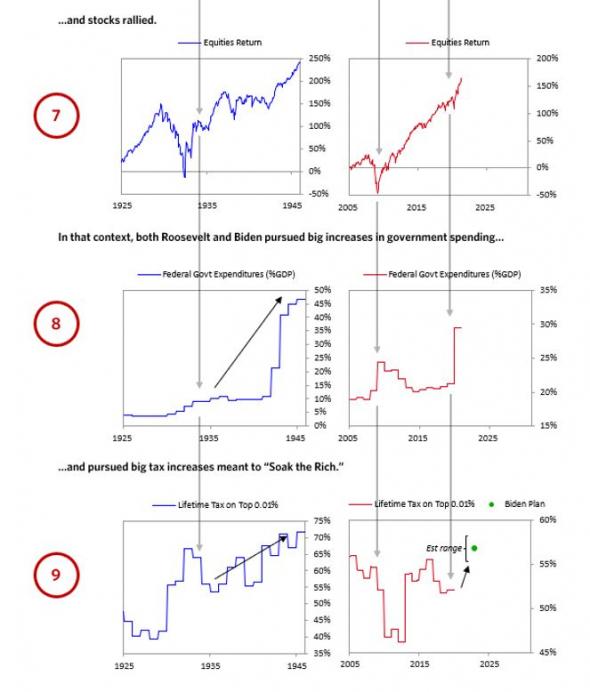 Байден = Рузвельт. Рэй Далио о схожести сегодняшних событием с 1940-ми. Возможный сценарий на фондовом рынке.