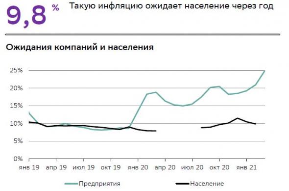 инфляция, средний класс в России, личный бюджет