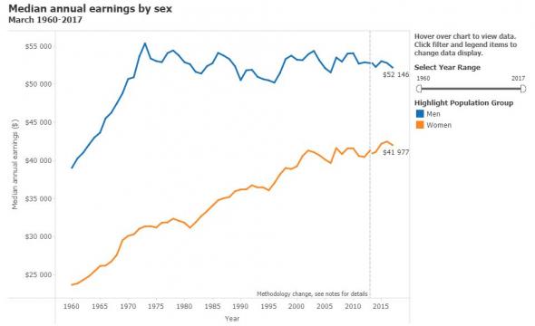 Рынки выросли, доллар упал на сегодняшнем провальном отчете по безработице в США. Инфляция растёт, доходы нет: от стимулирования, большинство американцев проигрывают ?