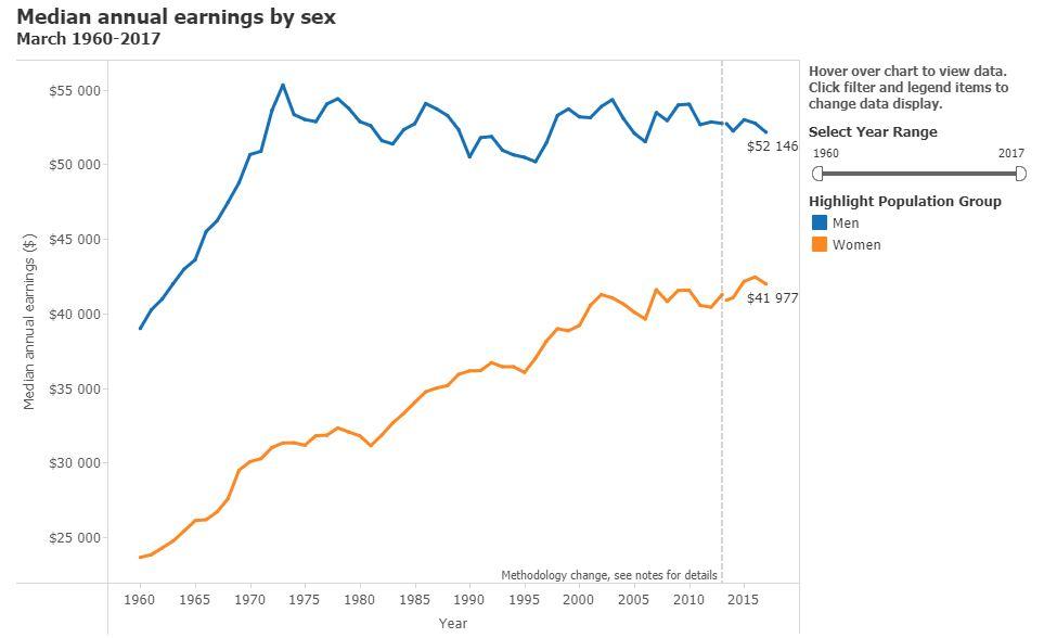 Рынки выросли, доллар упал на сегодняшнем провальном отчете по безработице в США