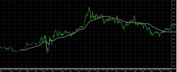 Мысли о рынке золота, серебра и крипте. С отмены золотого стандарта (15 08 1971) золото выросло больше, чем DowJones. Полюс золото. Полиметалл.