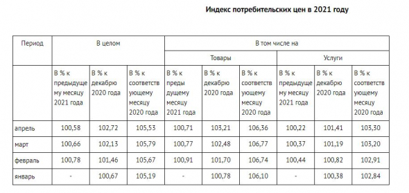 1. Минфин планирует выкупать с рынка ОФЗ-флоатеры, 2. Тренд на снижение ИПЦ (вероятно, ИПЦ, а, значит, доходность линкеров будут снижаться)