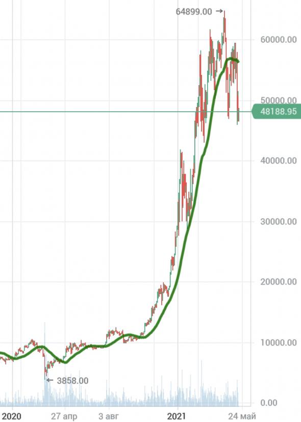 почему падает Биток, крипта как индикатор фондовых рынков