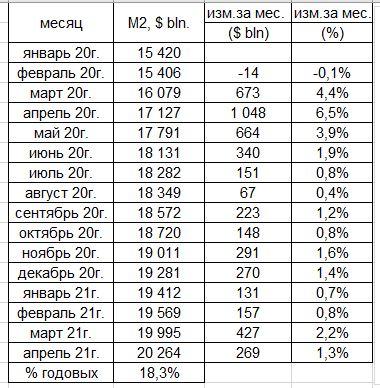 Темп роста денежной массы в России и в США, инфляция в США