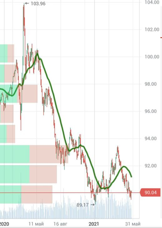 Индекс доллара рассматриваю как индикатор риска, пробой 90 вверх = риск коррекции в июне, график инфляции в США за 100 лет
