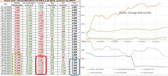 отчёты СОТ: крупняк позитивен в S&P500, Dow Jones, негативен в Nasdaq, институционалы увеличивают ставки на рубль