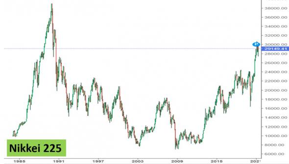 Nikkei 225: потерянное 20 (30) -летие с 1989г., к чему приводят коллективное сознание и дефляция.