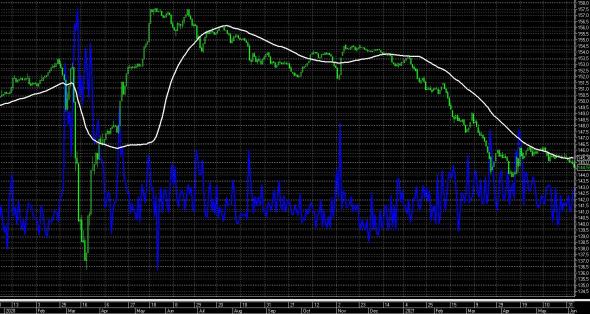 один нюанс к оптимизму на рынках: RGBI (индекс ОФЗ) продолжает падение !
