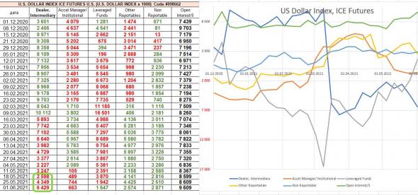 PE S&P500 уже 45, анализ СОТ: оптимизм продолжается. Долгосрочно риск, краткосрочно оптимизм.
