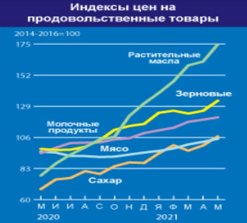 Рост продовольственной инфляции в мире