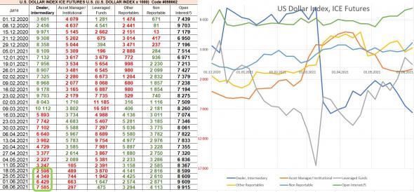 разбор отчётов СОТ: крупняк ставит на продолжение оптимизма в США и рост индекса доллара, USD/RUB