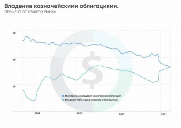 После 2 мировой войны, у США уже был долг выше 1 годового ВВП. Если ФРС захочет уменьшить инфляцию, могут убрать лишнюю ликвидность