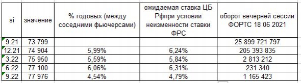 изменение ставки ЦБ России до конца 2021г.