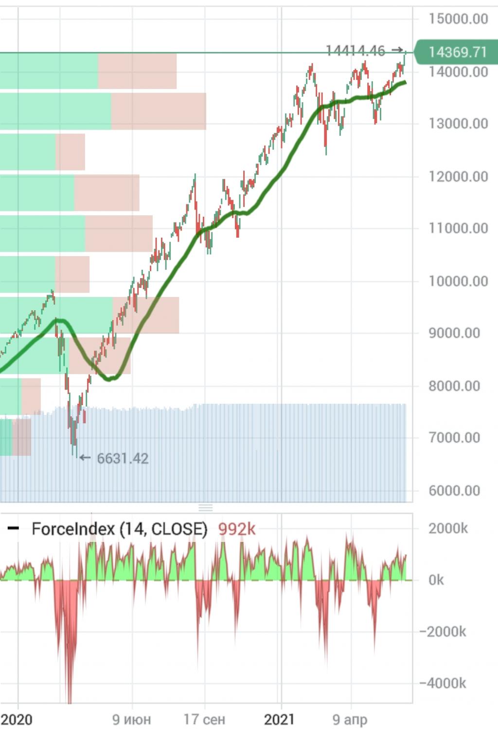 Мнение о текущей ситуации на рынке