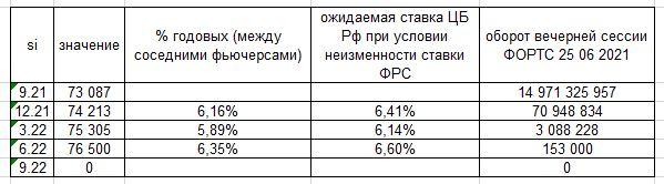 Рынок считает, что ЦБ России поднимет ставку на 1% до конца 21г.