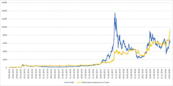 """Мини """"Грааль"""" на Bitcoin, или насколько эффективен рынок крипты?"""