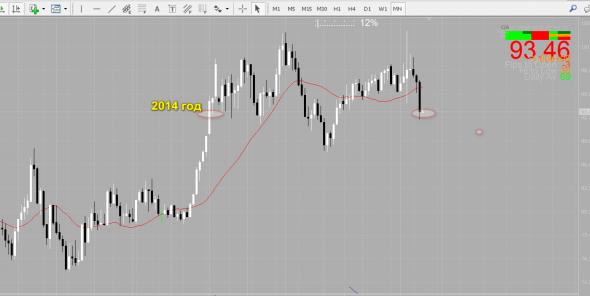 ⚡ Доллар крут только к рублю, Нефть ждет запала и в космос, Евро это проблема....