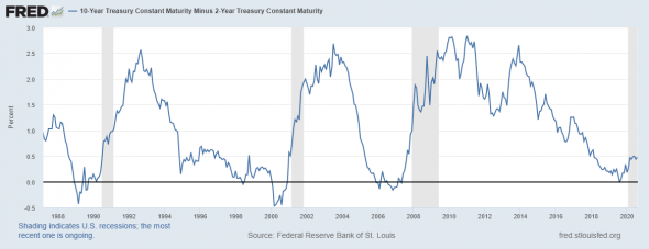 Закончился ли кризис?
