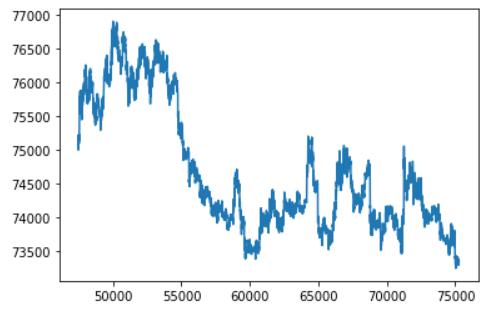 Использование ГА для подбора оптимальных настроек технических индикаторов на примере Stochastic