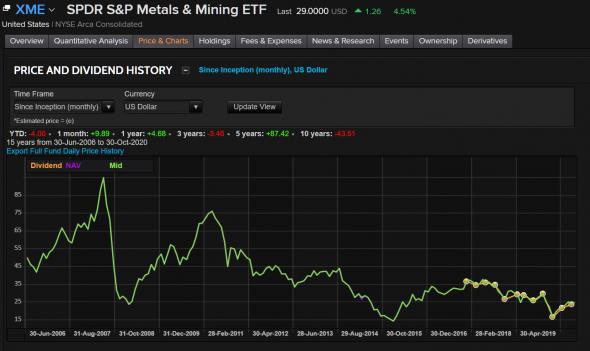 """Российский рынок. Стратегия """"Купил и забыл. Вспомнил и ужаснулся"""" ?"""