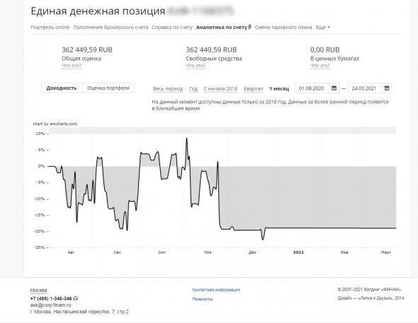 Как я потерял 350к или Отзыв об обучении у трейдера Андрея Чеберяченко, ака Андрей Мурманск.