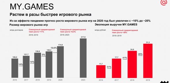Mail.ru Group. Стоит ли инвестировать?