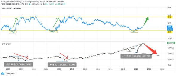 Доходности облигаций США - новый вызов для рынков?