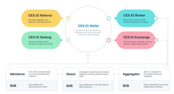 CEX.IO Broker: CFD - системообразующий инструмент рынка криптовалютных деривативов