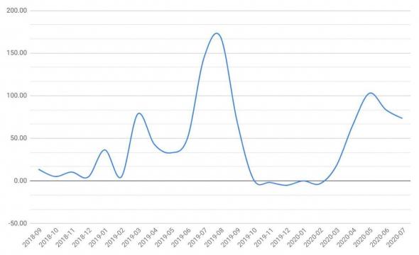 Пандемия и криптовалюты: за последние полгода число пользователей на бирже значительно выросло