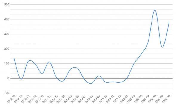 Объемы депозитов россиян на бирже CEX.IO выросли почти в 5 раз в первом полугодии 2020