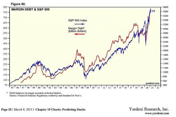 Трейдеры продолжают увеличивать кредитные плечи по акциям S&P500