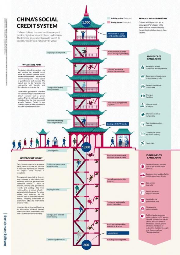 Китайский рейтинг граждан «Система социального кредита»