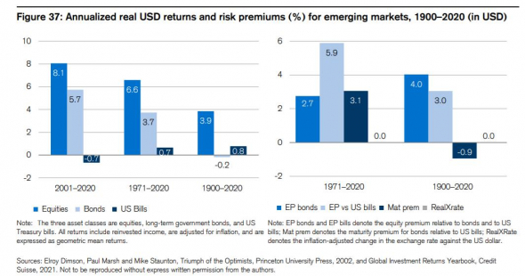 Обзор ежегодного доклада Credit Suisse Global Investment Returns Yearbook 2021