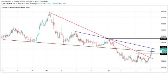 Взгляд на долларрубль