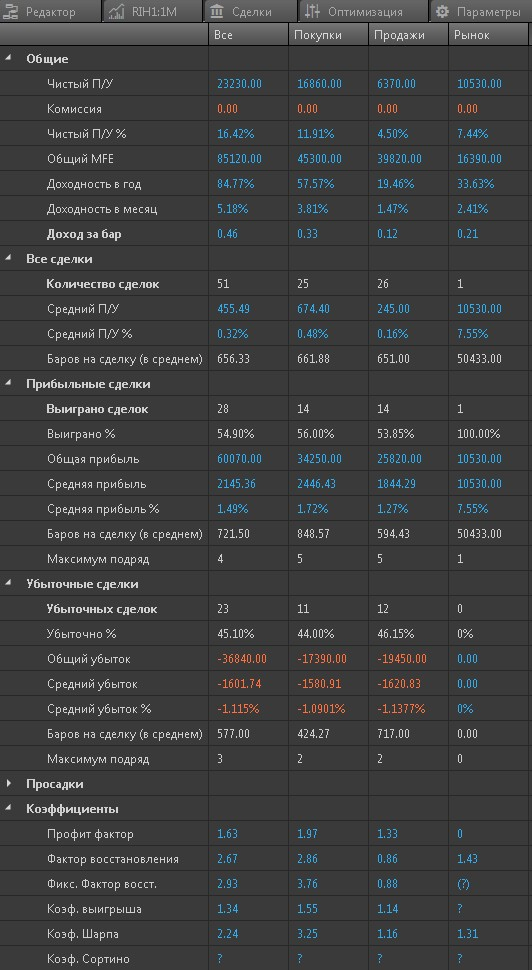 Алгоритм по мотивам анализа объемов - продолжение
