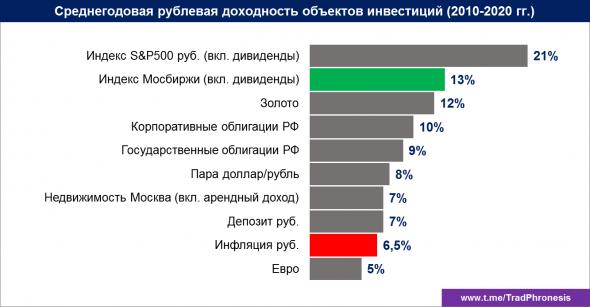 Доходности активов 2010-2020 гг. (Россия)