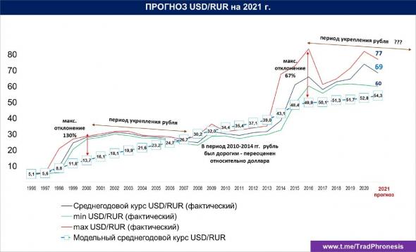 Долл/Руб в 2021 г. Потенциал укрепления