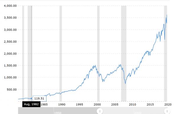 О коррекции и росте (100% неопределенность)