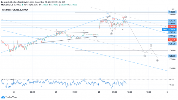 Рынки разворачиваются?