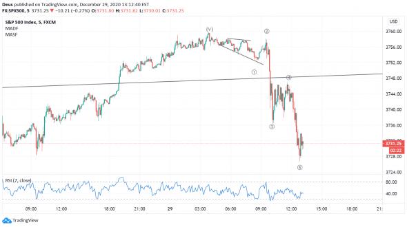 Рынки развернулись, похоже.