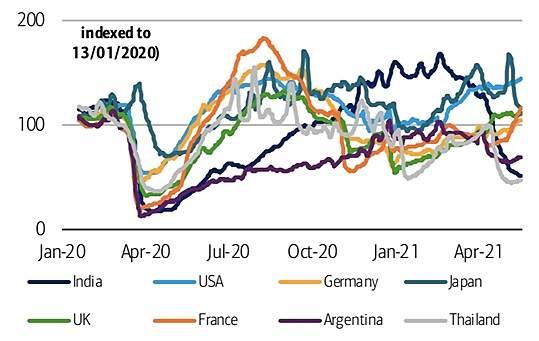 Рост цен на нефть