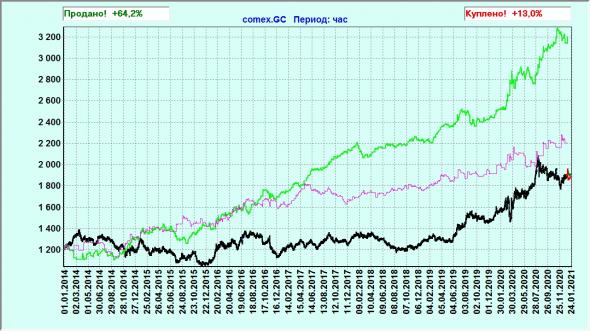 Возможно ли предсказать движения на рынке?
