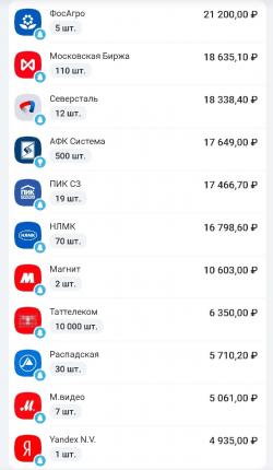 Формирую портфель на самом хае. Первая цель инвестирования – 1 000 000 рублей